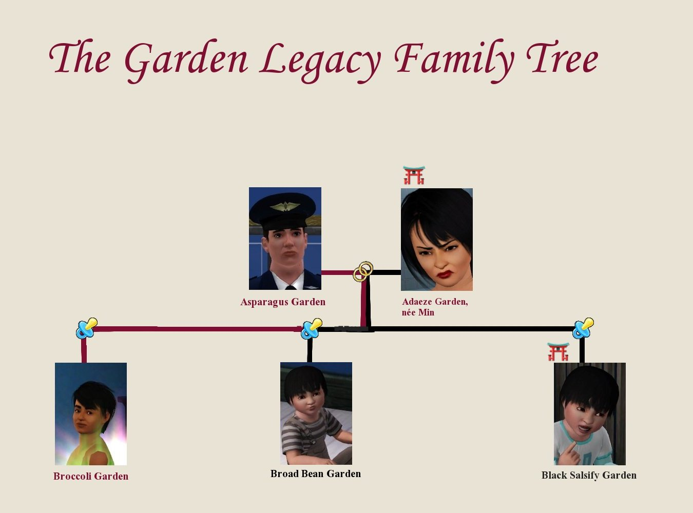 The Garden Family Tree