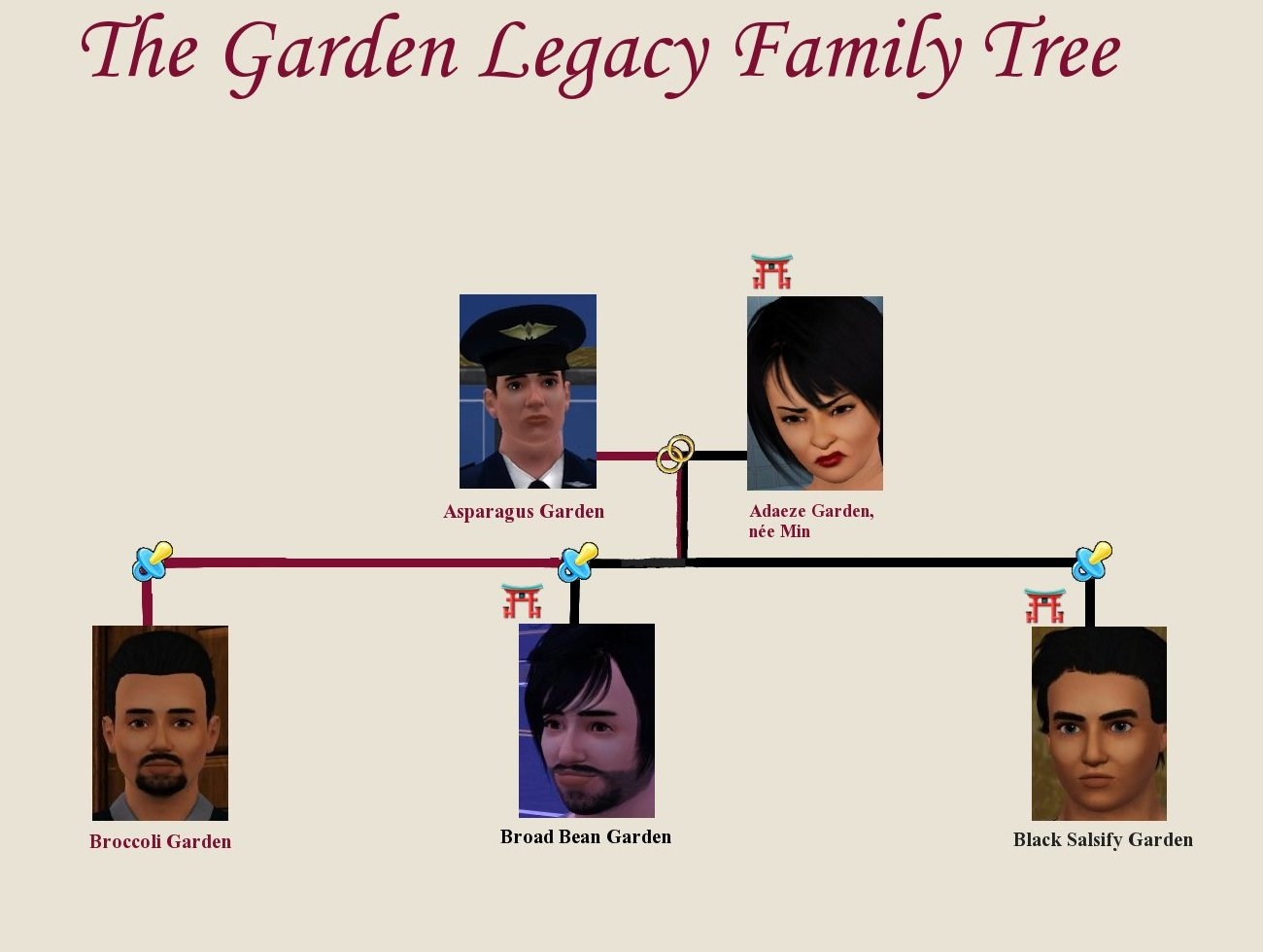 The Garden Legacy Family Tree